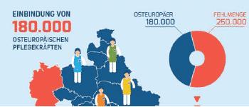 Infografik Pflegekräftebedarf